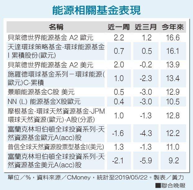 能源相關基金表現單位/%,資料來源/CMoney 製表/黃力