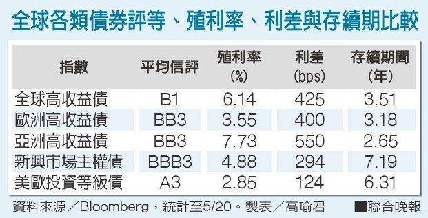 全球各類債券評等、殖利率、利差與存續期比較資料來源/Bloomberg 製表...