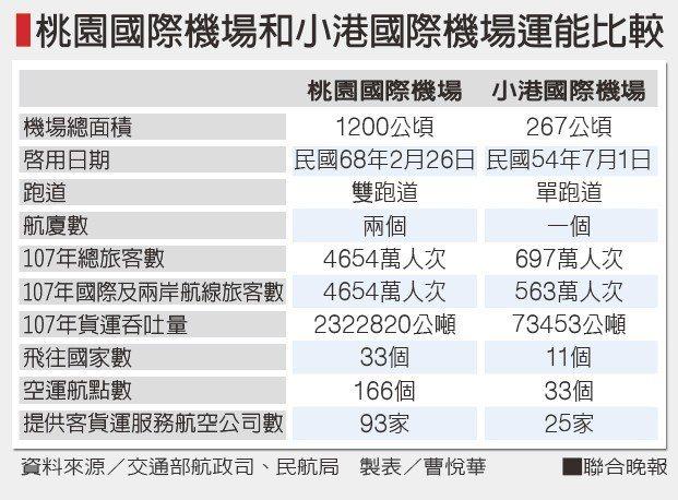 桃園國際機場和小港國際機場運能比較資料來源/交通部航政司、民航局 製表/曹悅...