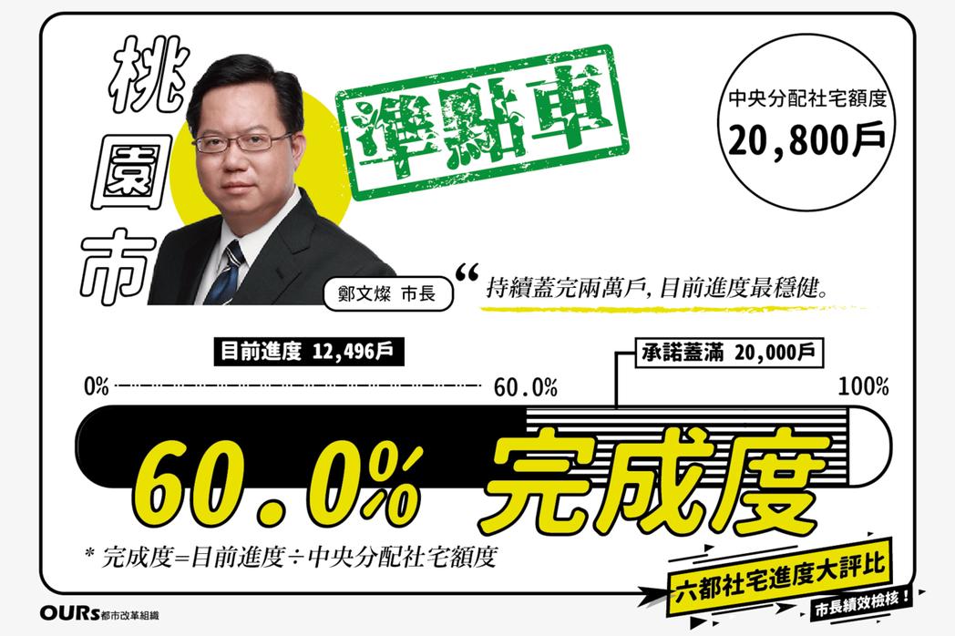 桃園市過去四年的社會住宅推動績效僅次於台北市,累計規劃興建12,496戶,然對比...
