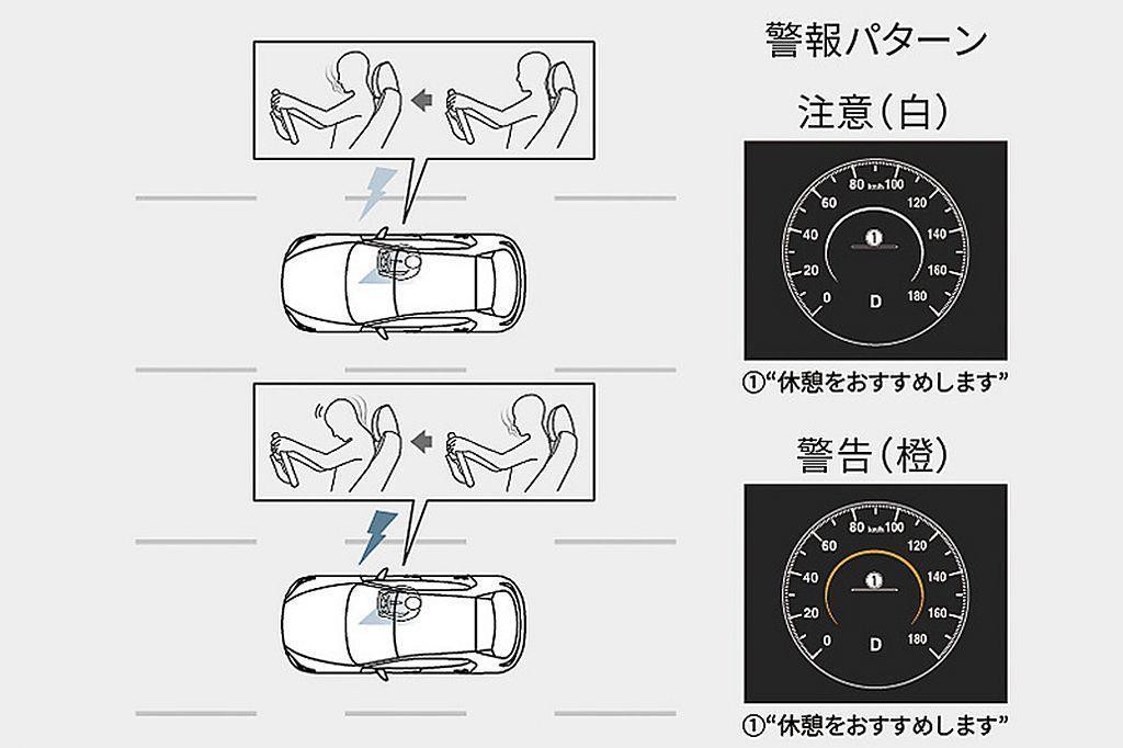 透過儀表內的紅外線鏡頭,來判斷駕駛是否打頓或長時間分心,進而提出警告避免碰撞或意...