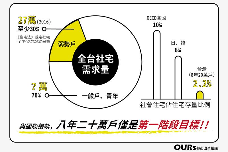 以台灣878萬戶住宅量來看,縱使20萬戶社會住宅達成,僅佔住宅存量2.2%,仍遠...