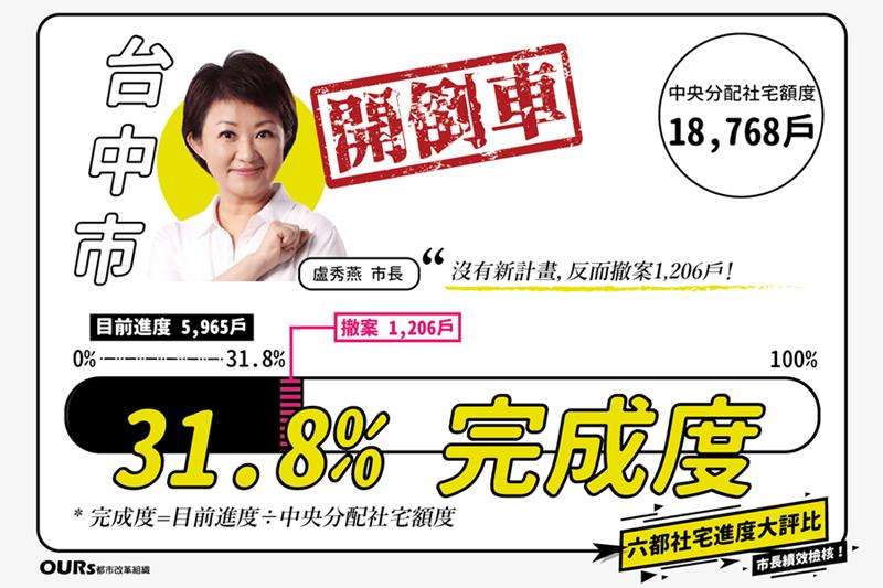 台中市原本在過去四年作為積極,孰料,新任市長盧秀燕竟主張台中市民「沒有需求」,沒...