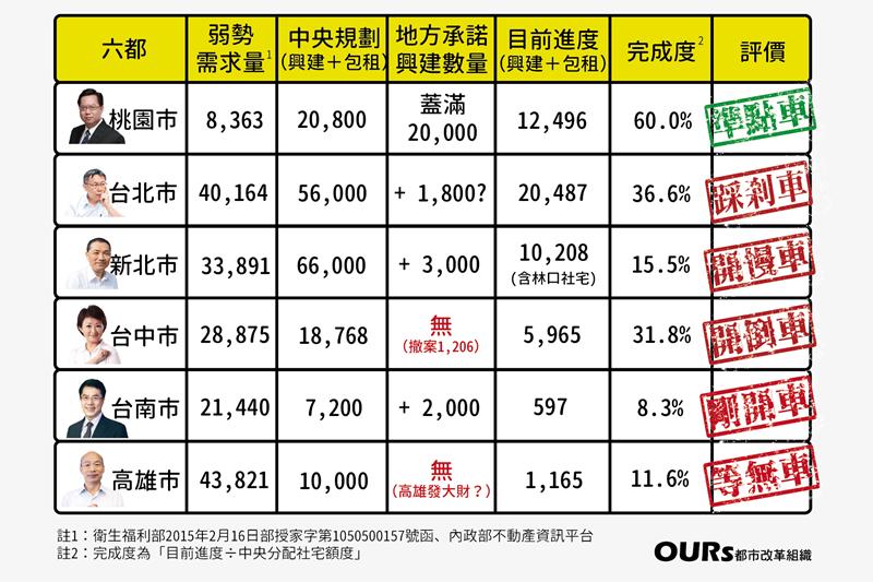 社會住宅推動聯盟於5月21日發表「六都社宅大評比」,配合「八年20萬戶」政策推動...