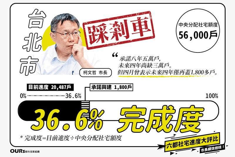 台北市在過去四年規劃興建努力與績效為全國之冠,累積規劃興建2,0487戶,這點必...
