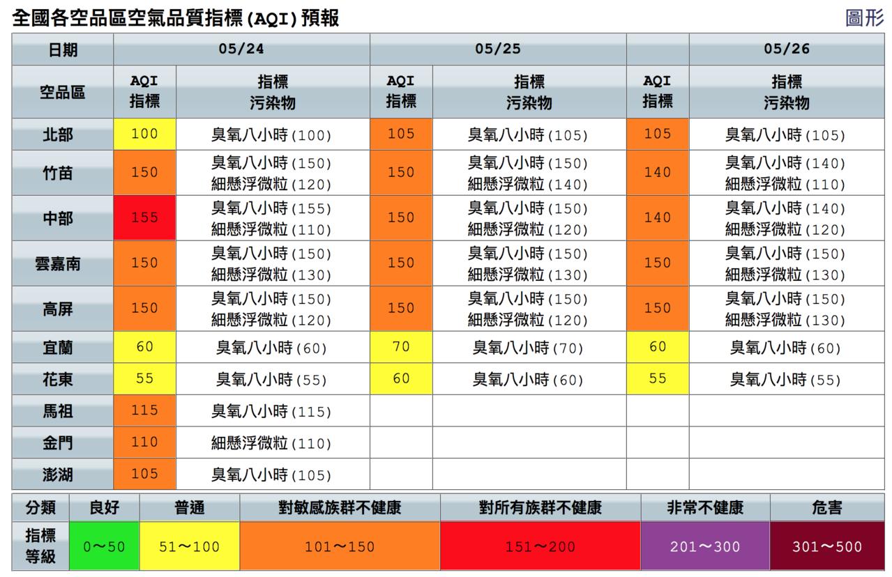 今天中部空氣品質達紅色警示等級。圖/取自空氣品質監測網