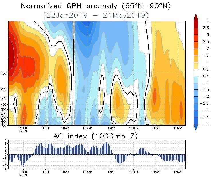 中央氣象局副局長鄭明典說,北極上空氣壓偏高,到5月通常負北極振幅都不會太大,今年...