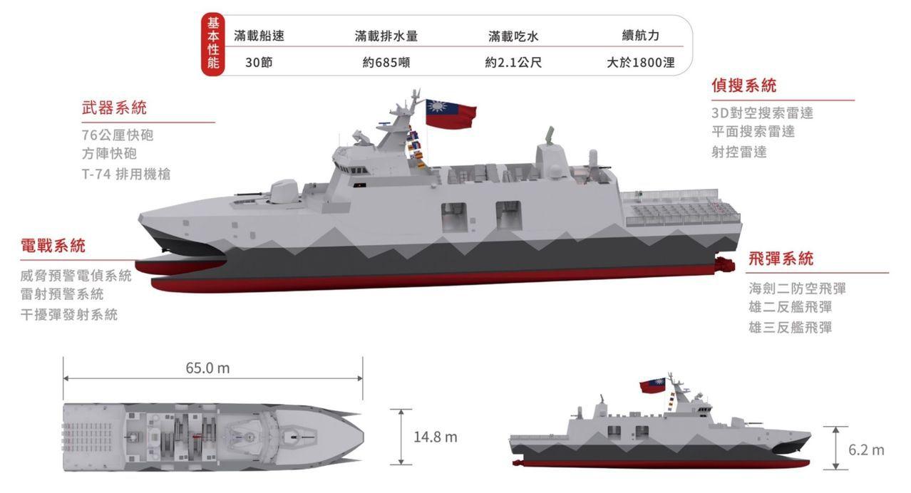 海軍司令部說,高效能艦艇後續艦即原沱江艦量產型。海軍司令部提供