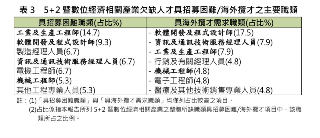 國發會今(24)日公布未來三年重點產業「人才供需調查及推估報告」,根據5+2產業...