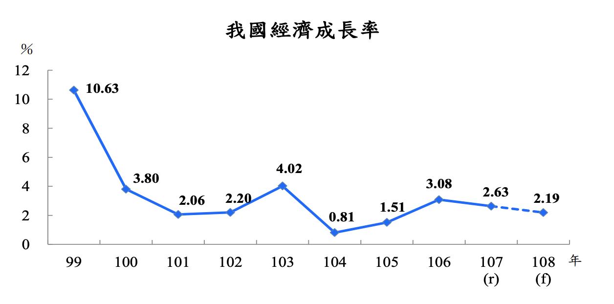 主計總處今(24)日下修今年經濟預測,預測2019年經濟成長2.19%,較前次(...