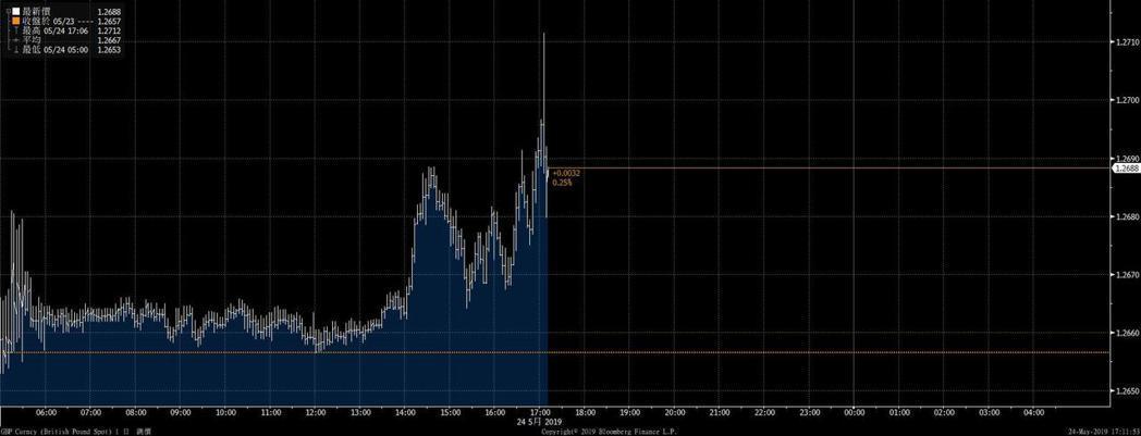 英鎊對美元24日盤中急升。   資料來源:彭博資訊