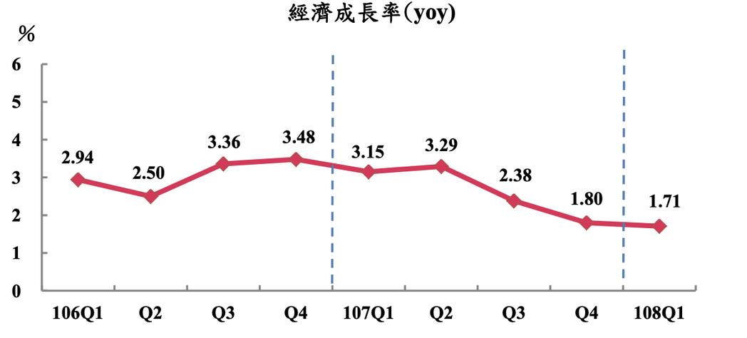 主計總處今(24)日三度下修2019年經濟成長率預測至2.19%,較前次(2月)...