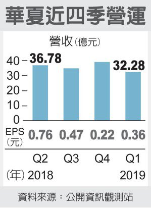 華夏近四季營運 圖/經濟日報提供