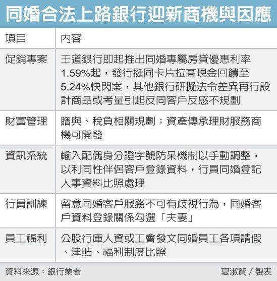 同婚合法上路銀行迎新商機與因應 圖/經濟日報提供