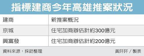指標建商今年高雄推案狀況 圖/經濟日報提供