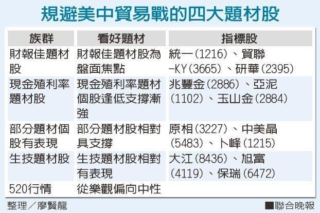 規避美中貿易戰的四大題材股 整理/廖賢龍