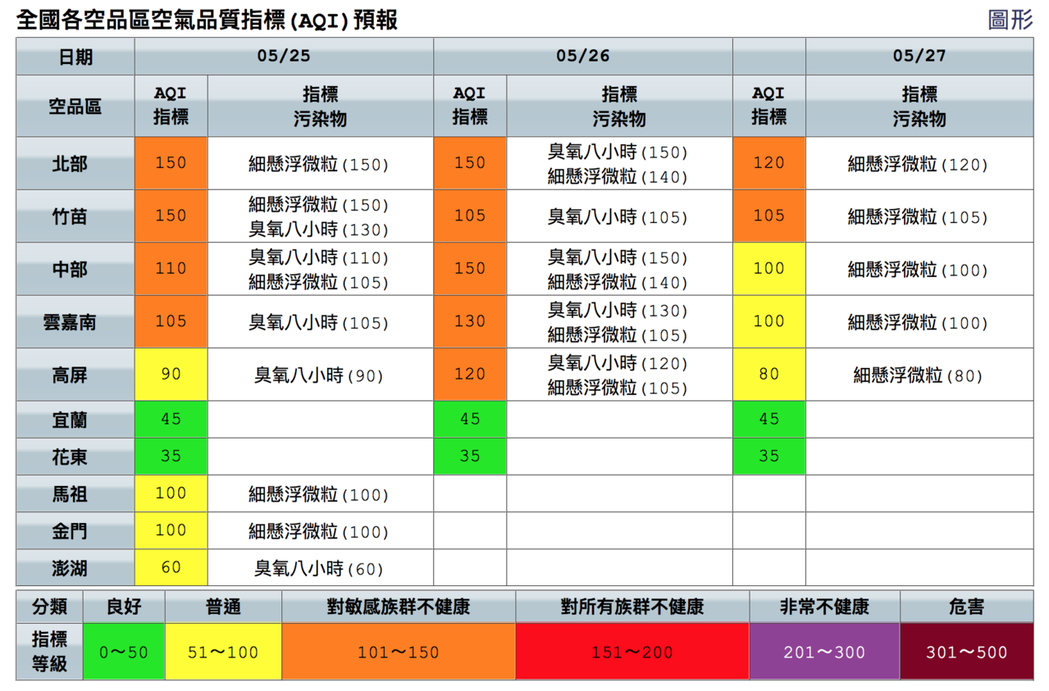 今天西半部空品不佳。圖/取自空氣品質監測網