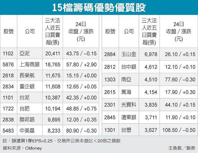 15檔籌碼優勢優質股 圖/經濟日報提供