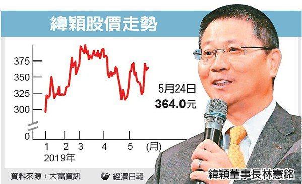 緯穎股價走勢 圖/經濟日報提供