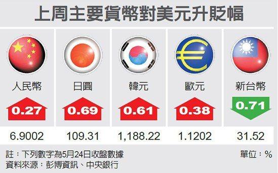 上周主要貨幣對美元升貶幅 圖/經濟日報提供
