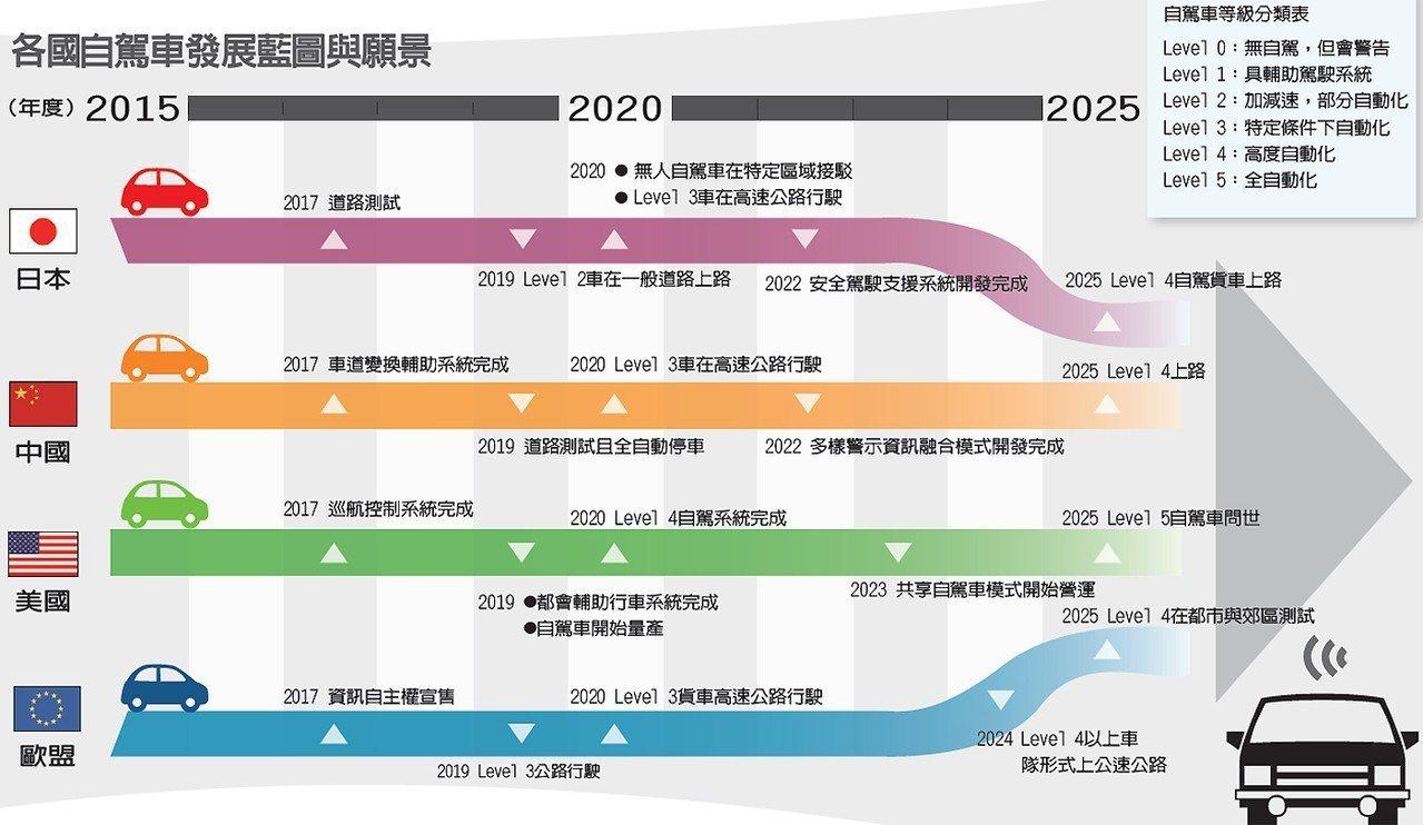 各國自駕車發展藍圖與願景 圖/經濟日報提供