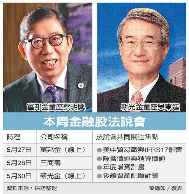 本周金融股法說會 圖/經濟日報提供