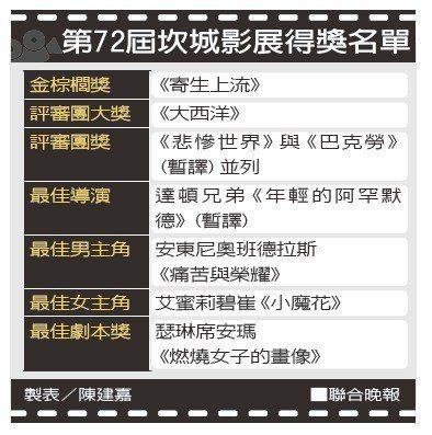 第72屆坎城影展得獎名單 製表/陳建嘉
