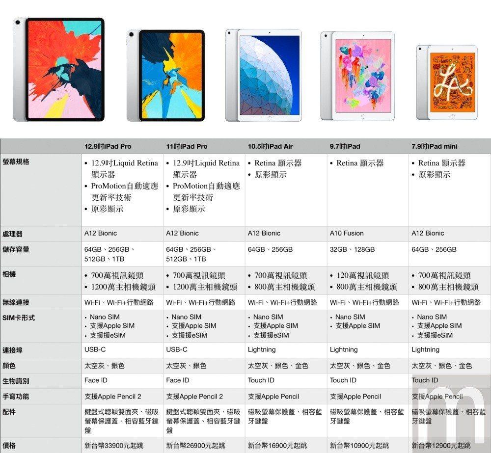 圖片自左依序為:12.9吋iPad Pro、11吋iPad Pro、10.5吋i...