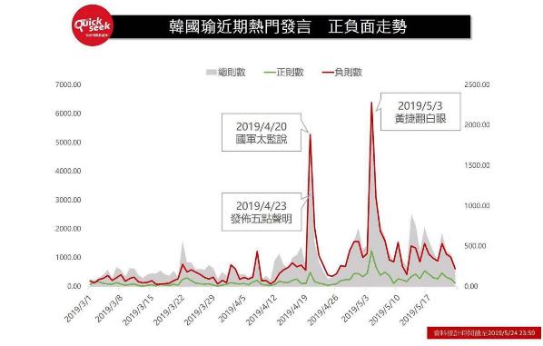 韓國瑜近期網路聲量正轉負關鍵字。圖/由Quickseek輿情大數據提供