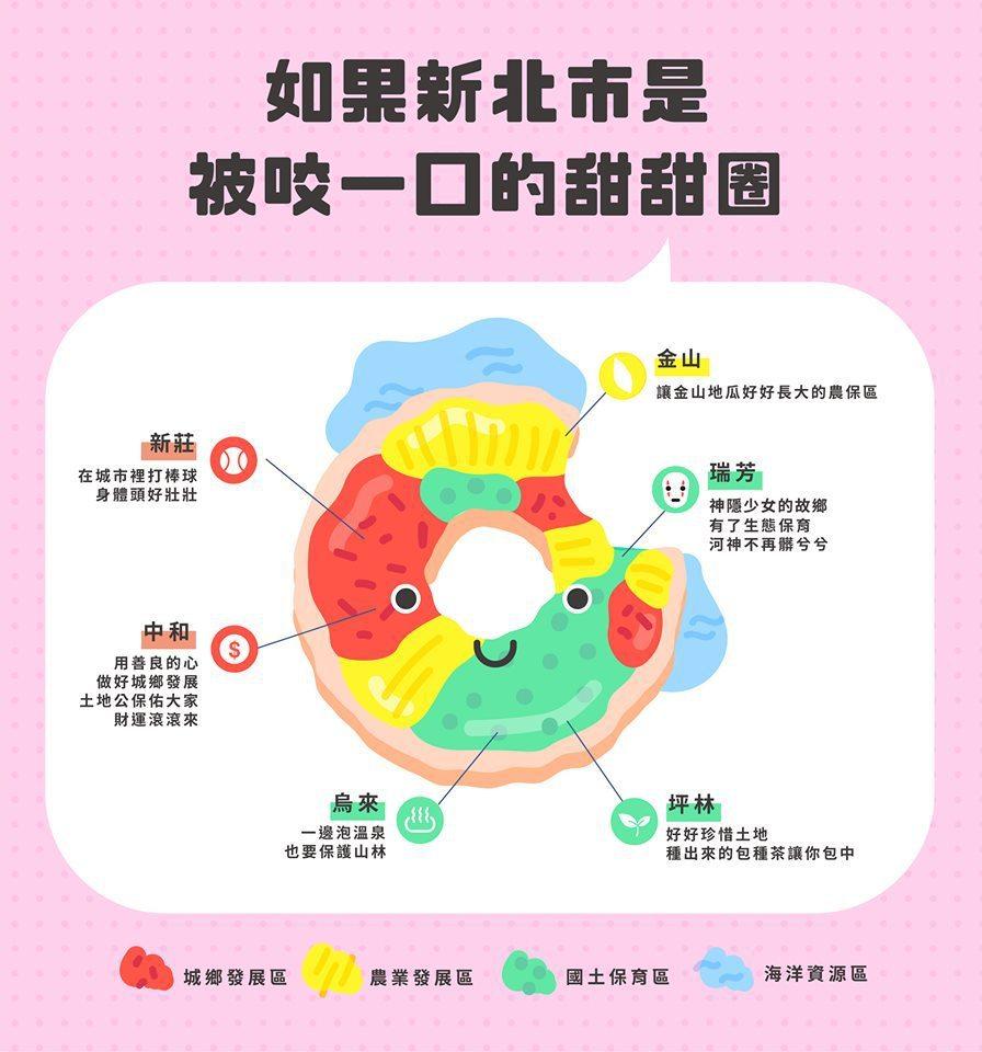 新北市城鄉局將四大功能分區圖,畫成「被咬一口的甜甜圈」,要讓民眾更輕易看懂。圖/...