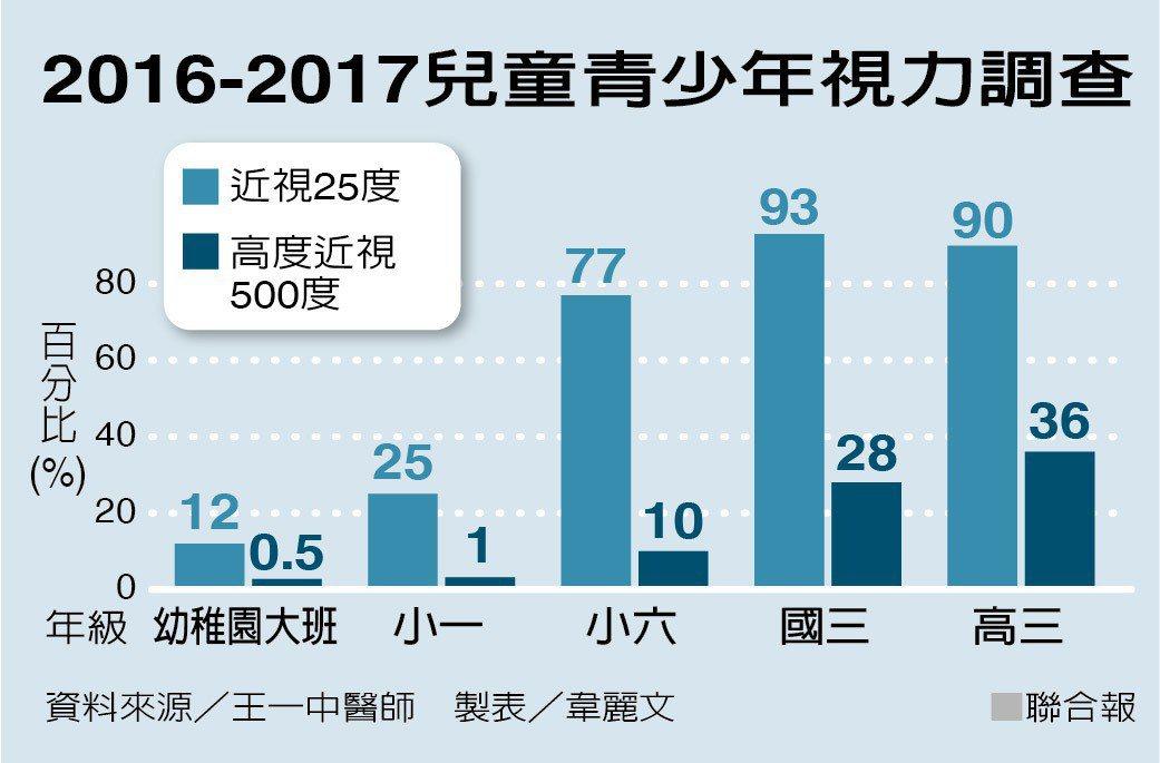 2016-2017兒童青少年視力調查。台大眼科教授王一中指出,根據演化,華人高度...