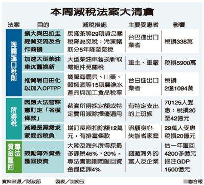 本周減稅法案大清倉 資料來源/財政部 製表/沈婉玉