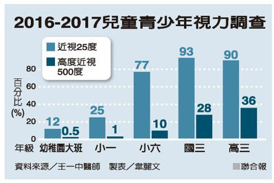 2016-2017兒童青少年視力調查 資料來源/王一中醫師 製表/韋麗文