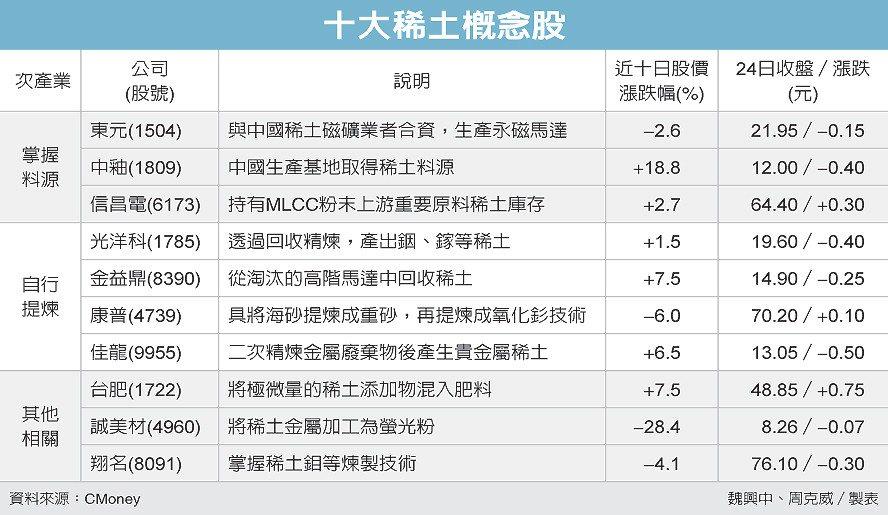 十大稀土概念股 圖/經濟日報提供