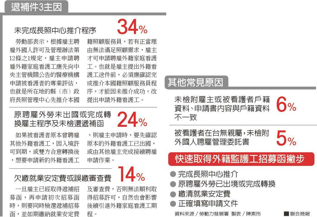 退補件3主因其他常見原因資料來源/勞動力發展署 製表/陳素玲