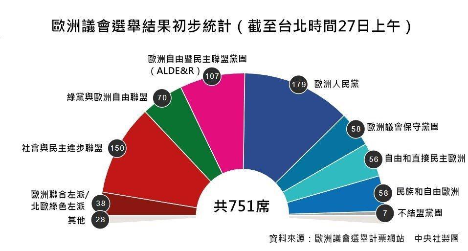 截至台北時間27日上午歐洲議會選舉結果初步統計。 (中央社製圖)