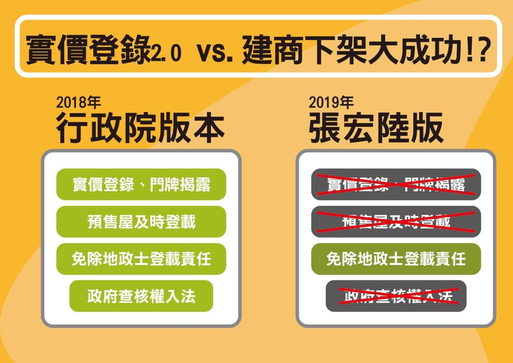 「實價登錄2.0」草案與張版《平均地權條例》草案之差異。 圖/作者提供;來源/時代力量