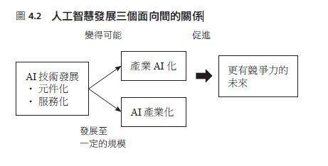 圖、文/天下雜誌《人工智慧在台灣:產業轉型的契機與挑戰》