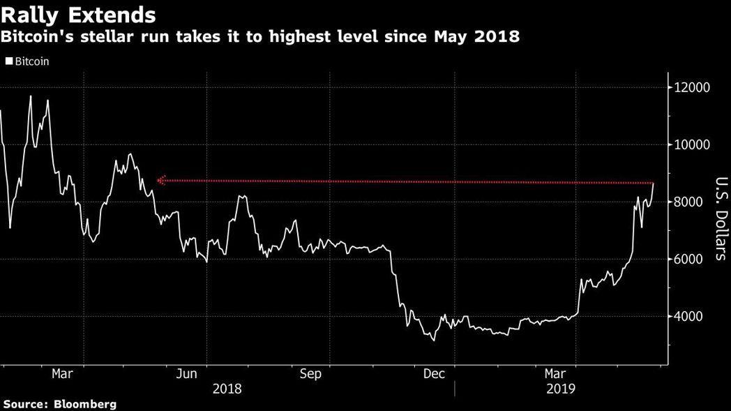 比特幣已漲回一年來最高峰。 圖/擷自彭博