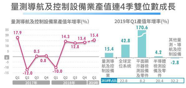 圖六/經濟部統計處