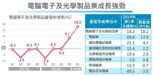 圖一/經濟部統計處