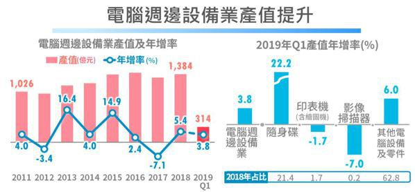 圖三/經濟部統計處