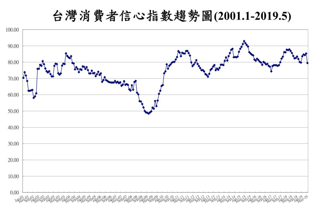 中央大學台經中心今(27)日公布五月消費者信心指數(CCI),調查的總數為79....