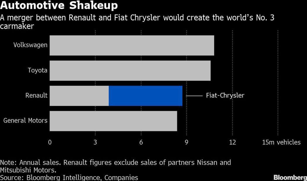 飛雅特克萊斯勒若順利向雷諾汽車(Renault),將成為全球第三大汽車製造商。圖...