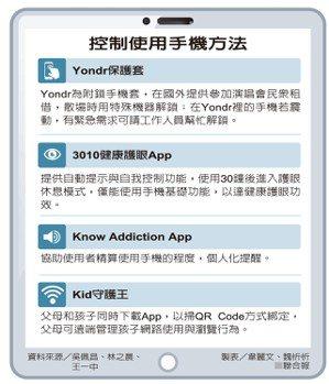 控制使用手機方法 資料來源/吳佩昌、林之晨、王一中 製表/韋麗文、魏忻忻