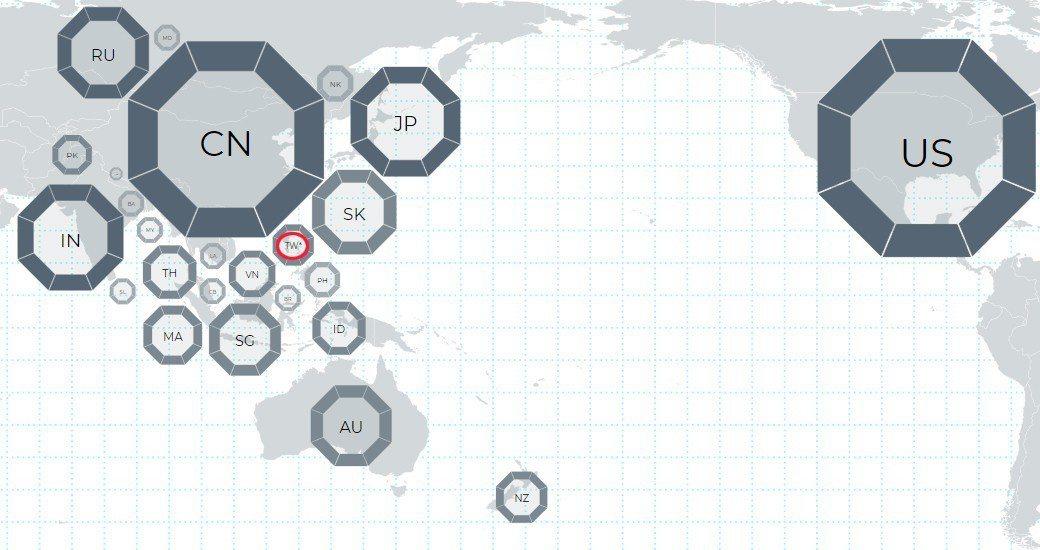 洛伊研究所《亞洲實力指數2019》報告,亞太地區各國實力指數比較圖。 圖擷自洛伊...