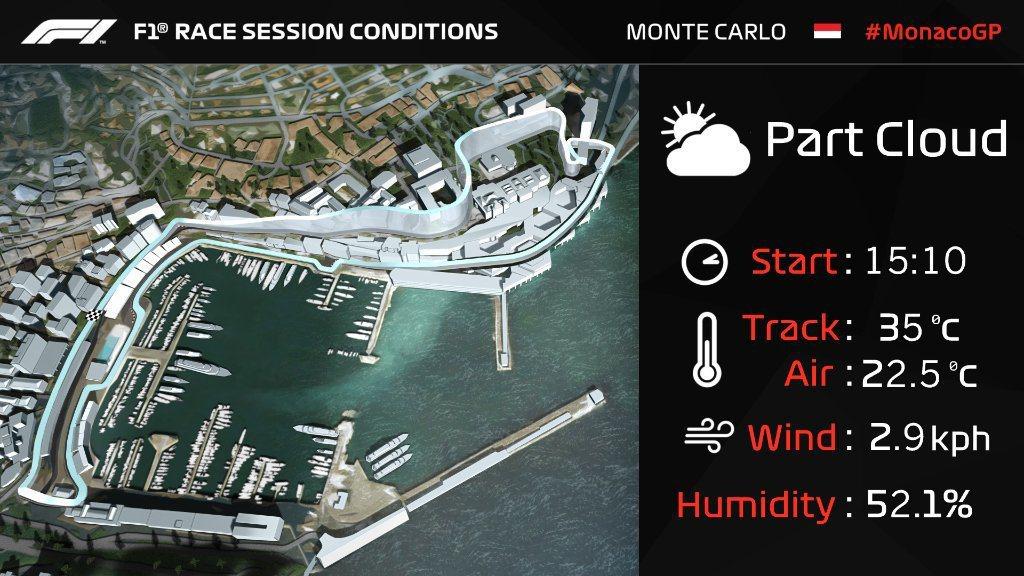 摩納哥大獎賽前天氣狀況。 摘自F1