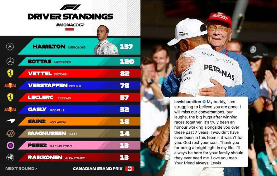 Hamilton要把這次冠軍獻給Luada。 摘自F1