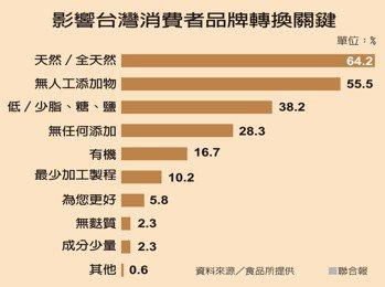 影響台灣消費者品牌轉換關鍵資料來源/食品所提供 聯合報