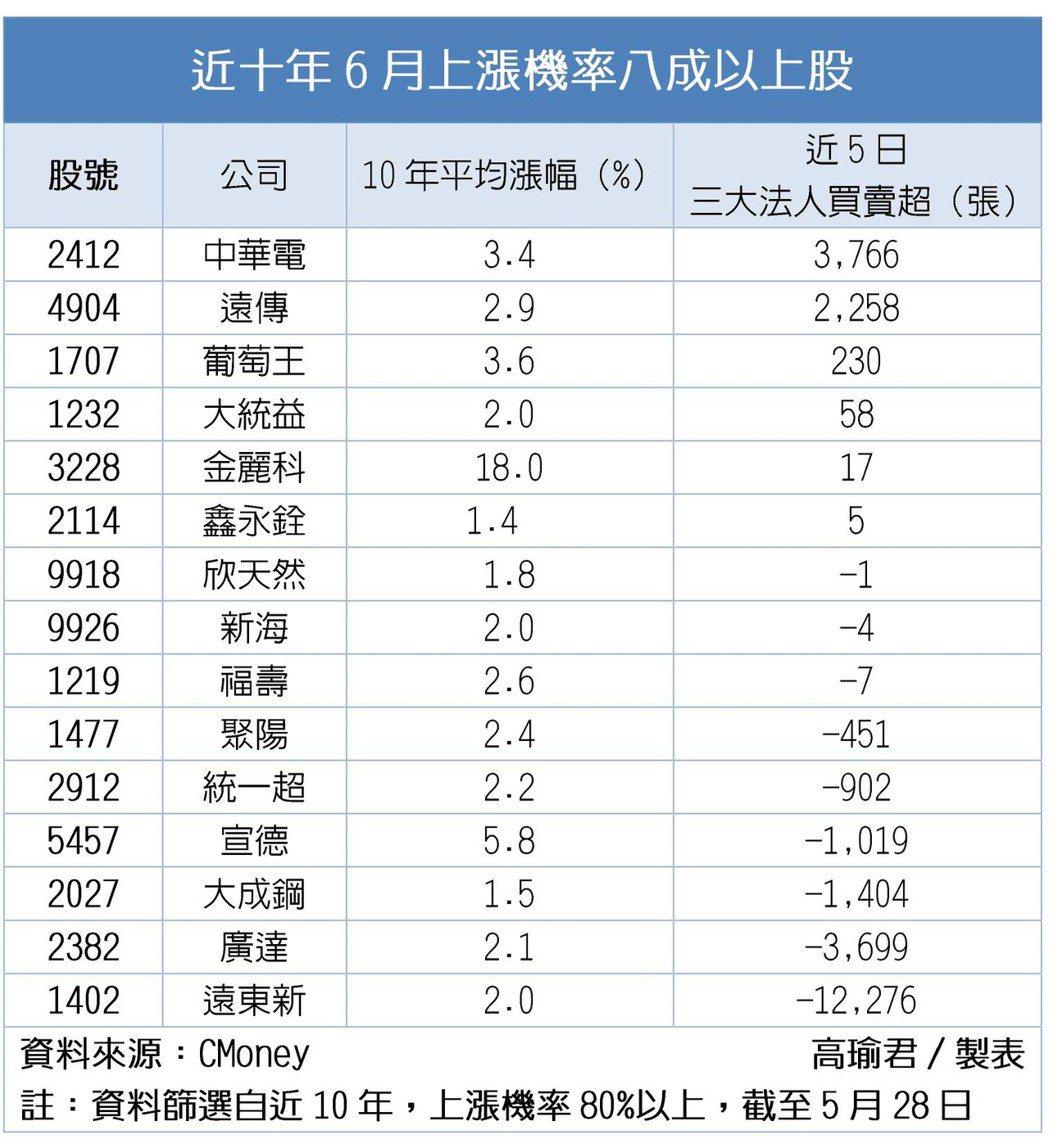 中華電等這15檔股 6月漲率達8成以上